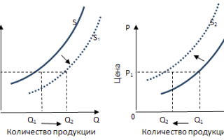 Что представляют собой неценовые факторы предложения? Реферат: Неценовые факторы спроса и предложения.