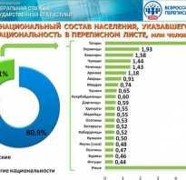 Народы россии. Национальный состав населения россии Какие народы проживают на территории рф