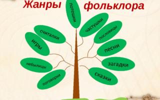 Связь между фольклором и литературой. Устное народное творчество: виды, жанры произведений и примеры