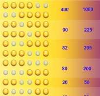 Результаты топа. Новые лотереи «ТИП» и «ТОП» бьют рекорды выигрышности украинских лотерей