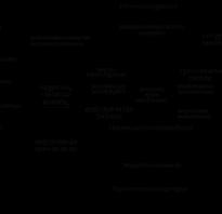 Реферат: Сущность организационной культуры и ее элементы. Элементы организационной культуры