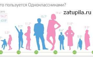 Реклама в социальных сетях: Одноклассники. Как продать фермеру: размещение рекламы в «Одноклассниках