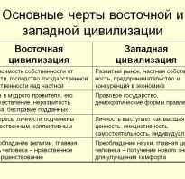Российская цивилизации: Запад или Восток? Типы цивилизаций. Пришла пора понимать россию умом