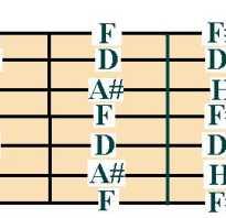 Расположение струн на 7 струнной гитаре. Настраиваем семиструнную гитару самостоятельно